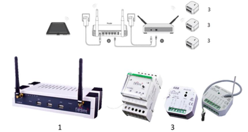 Сервер F&Home